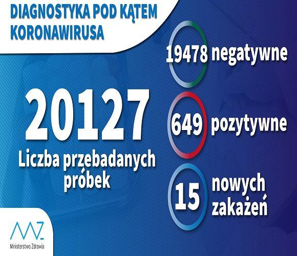 За одну добу в Польщі провели 2,5 тис. тестів на коронавірус